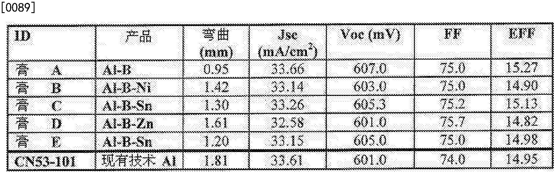 Figure CN102709341BD00152