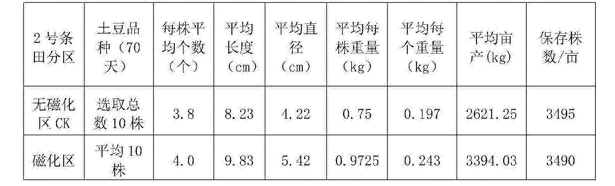 Figure CN106613754AD00081
