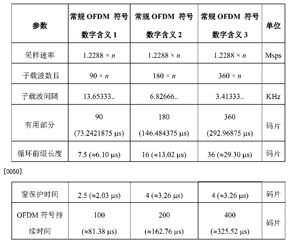 Figure CN104702389AD00121
