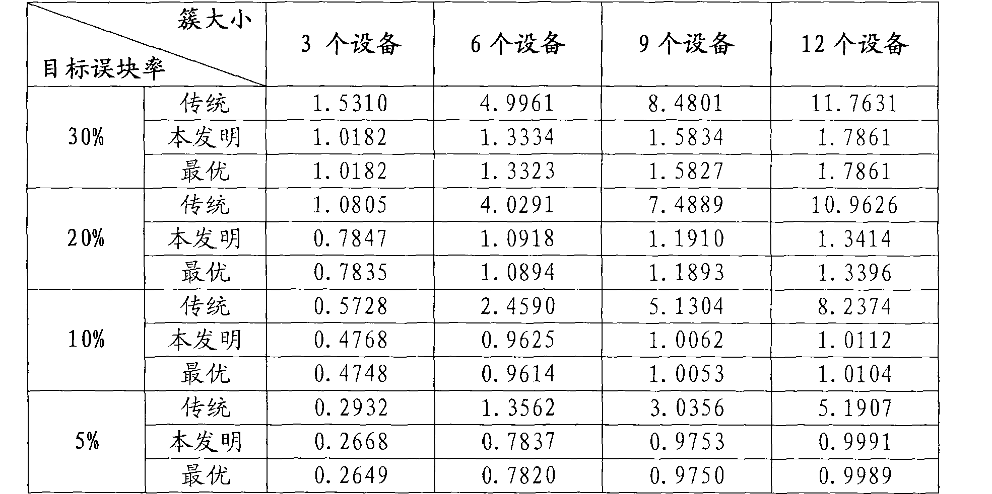Figure CN102340829AD00081