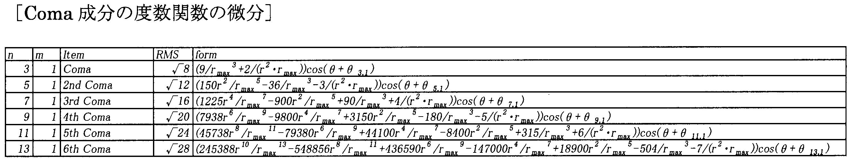 度数 対応 表 コンタクト メガネ