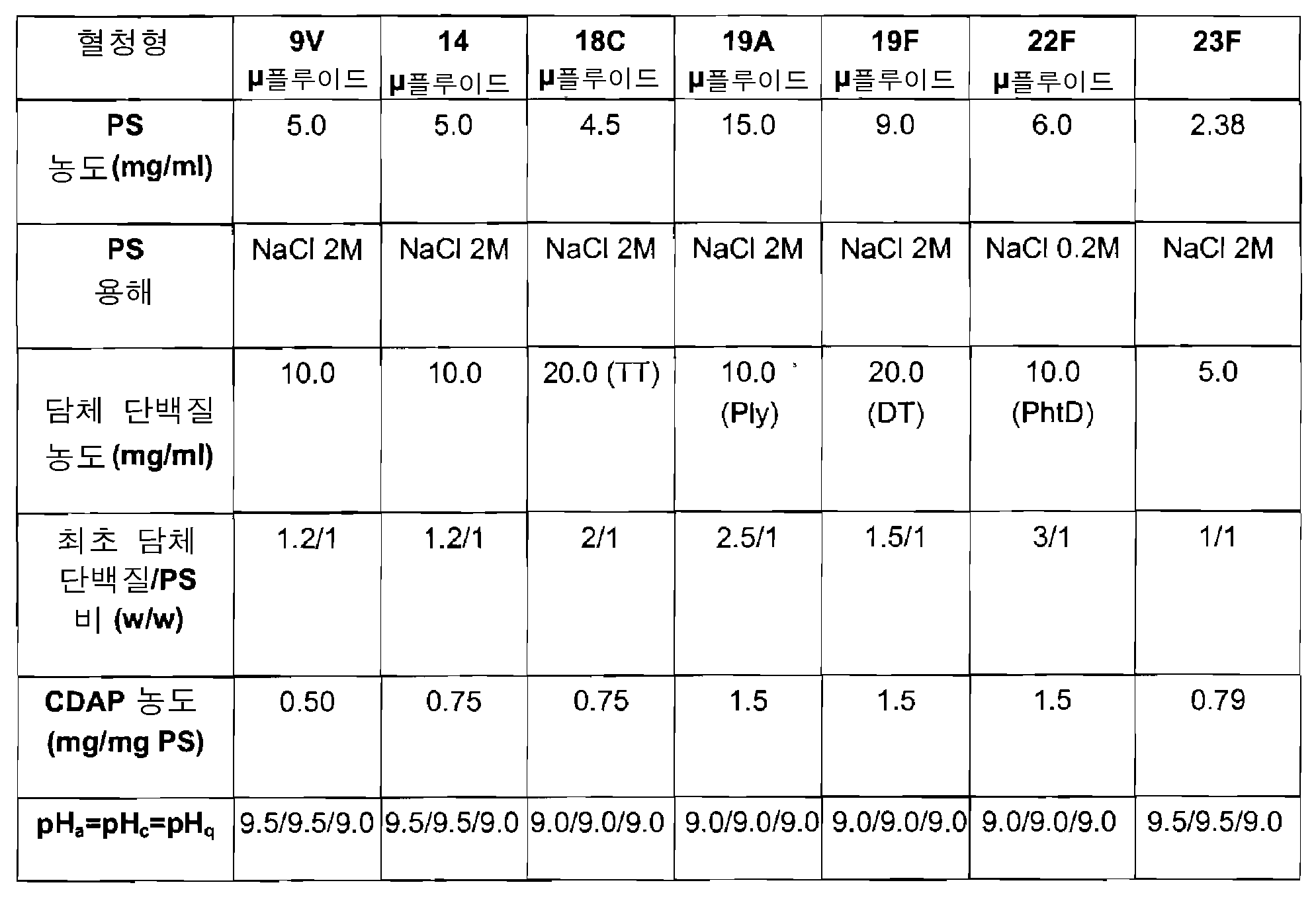 Figure 112008052556195-pct00002