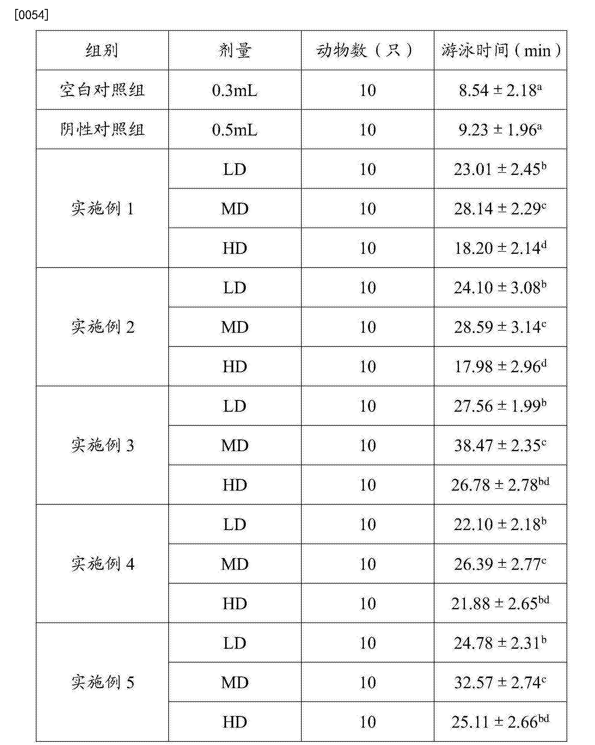 Figure CN106520426AD00101