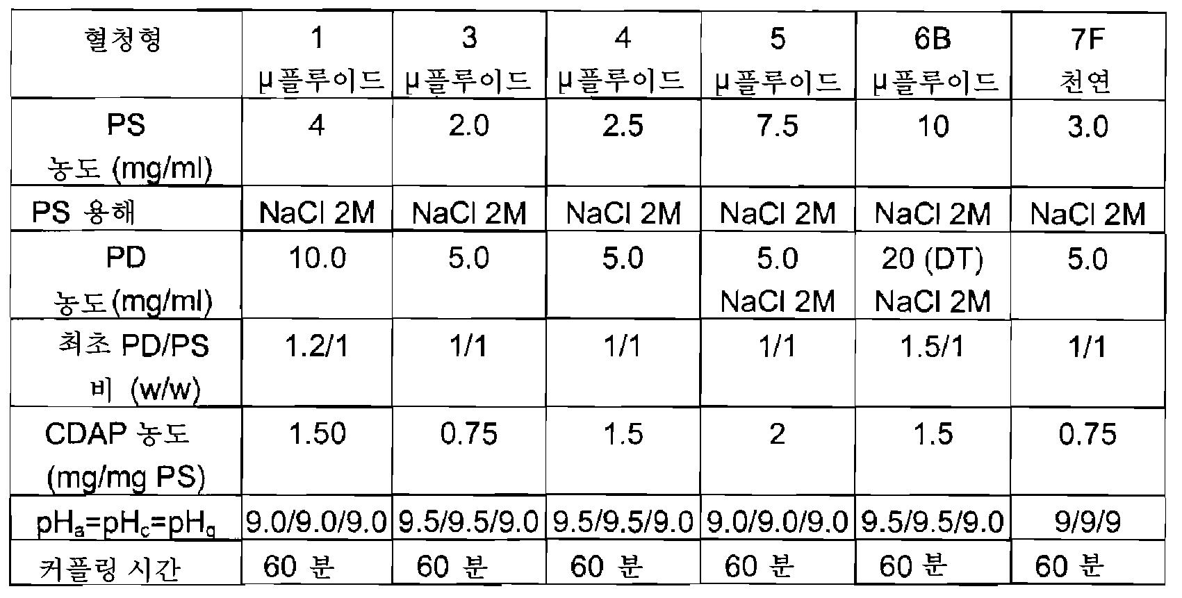Figure 112008052556195-pct00008