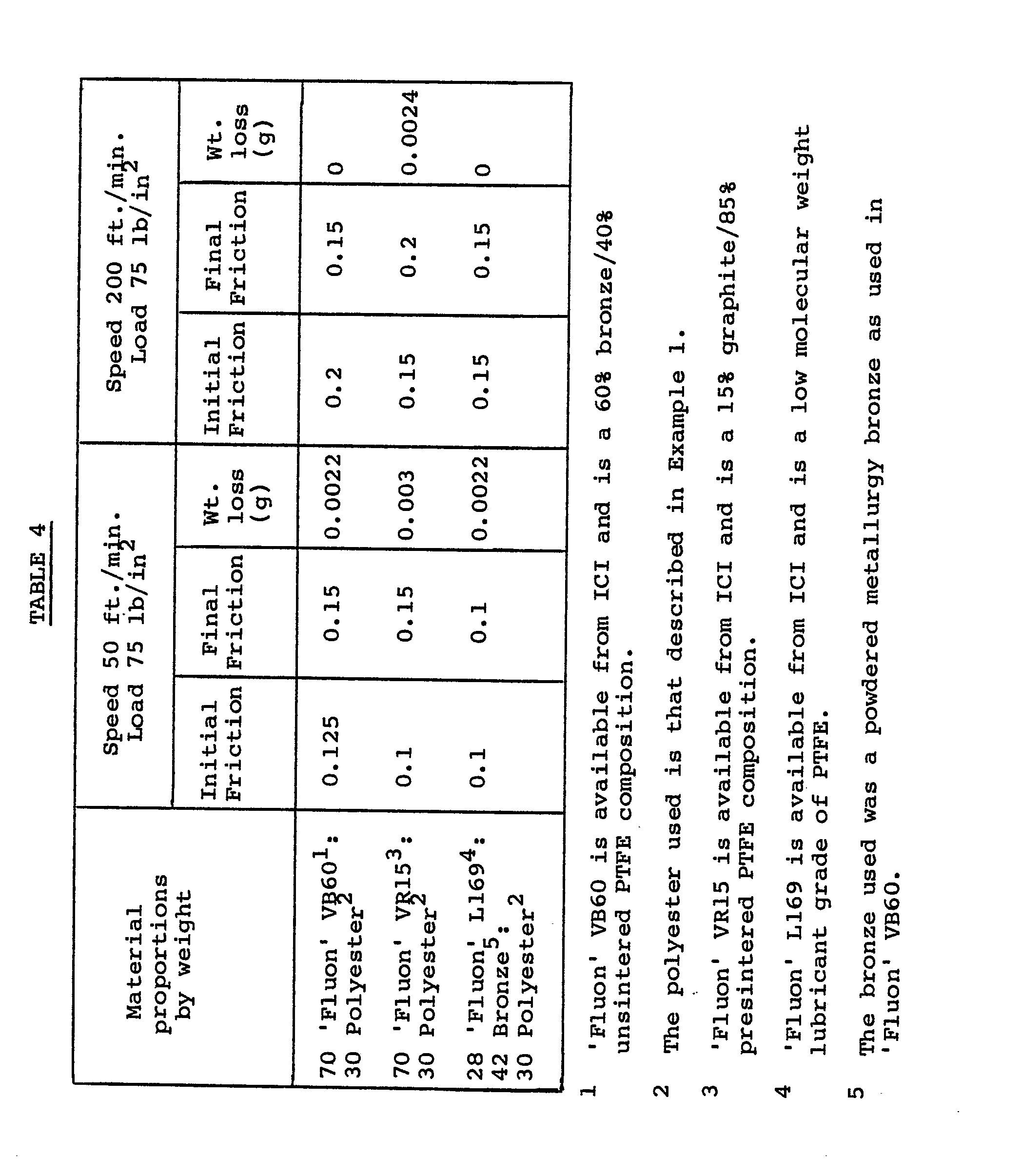EP0051933A2 - PTFE compositions containing anisotropic melt-forming