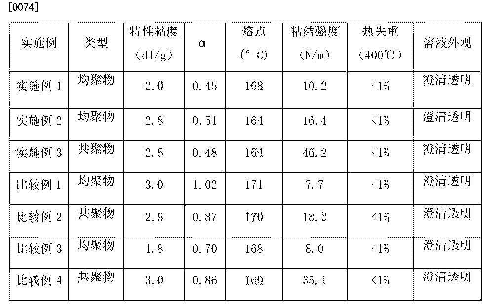 Figure CN105754027AD00091