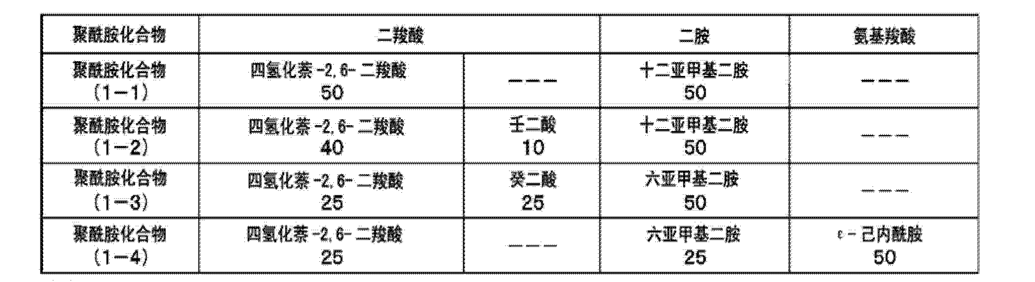 Figure CN103998523AD00431