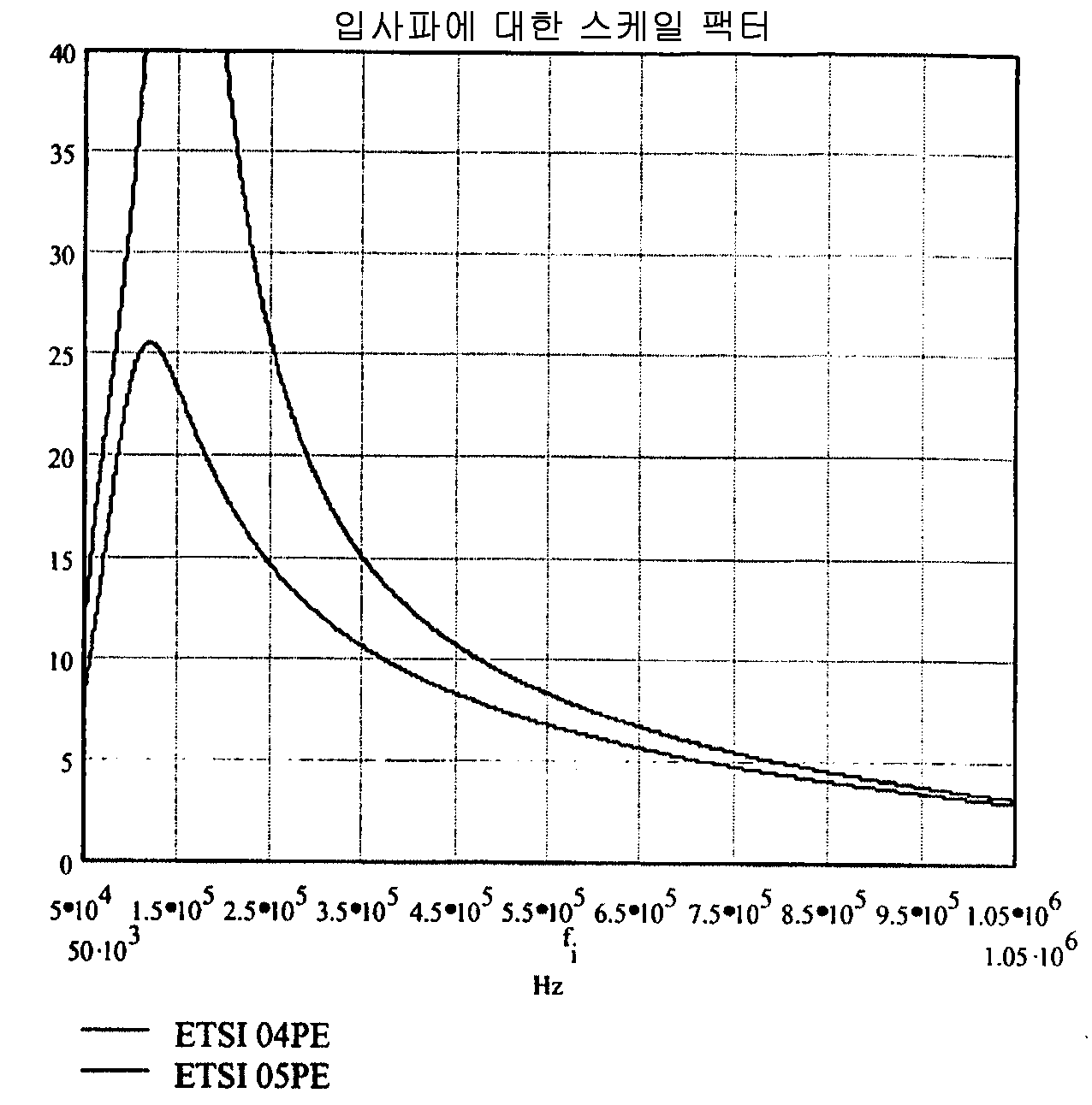 Figure 112005064997734-pct00068