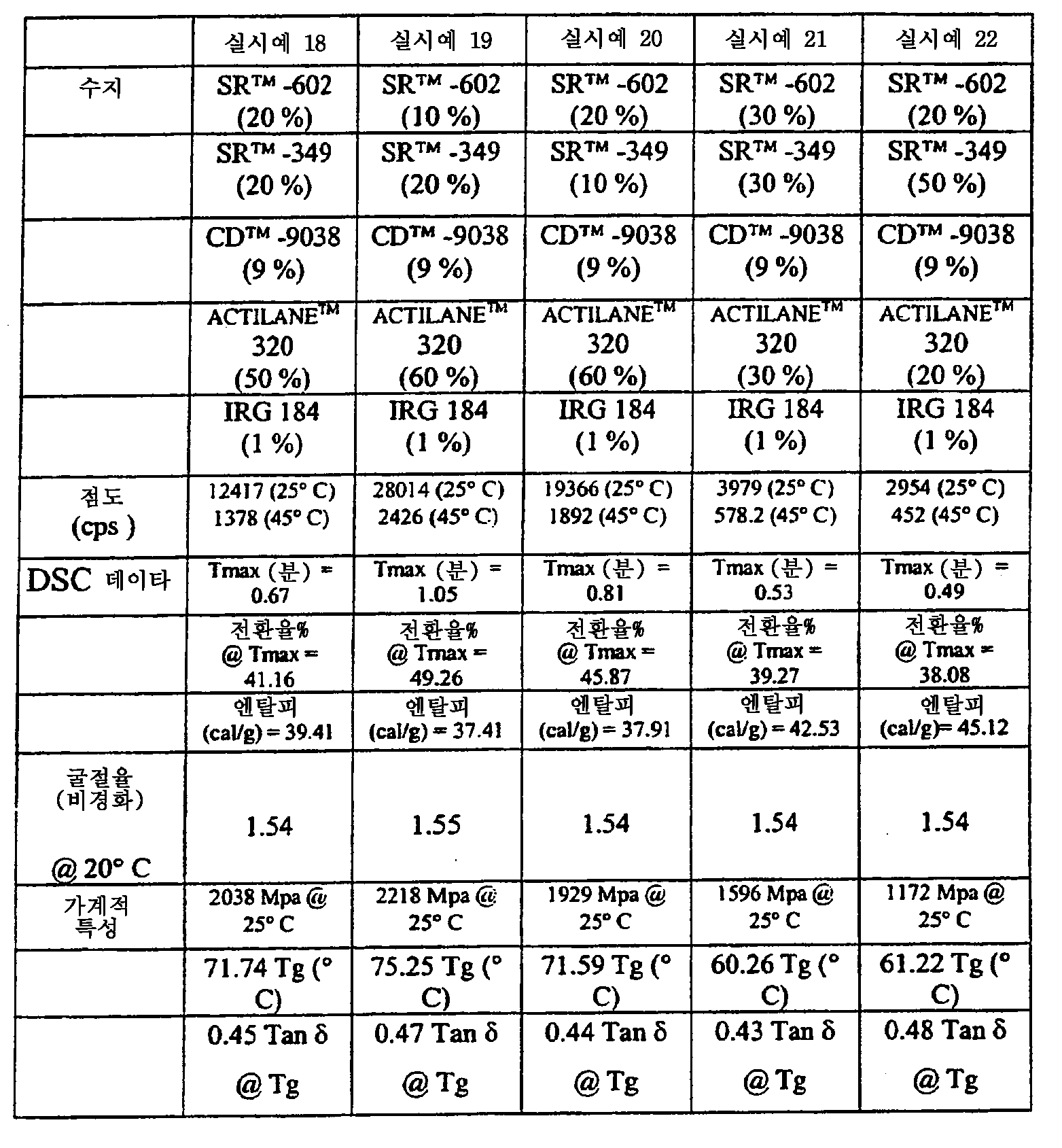 Figure 112005073518496-pct00016