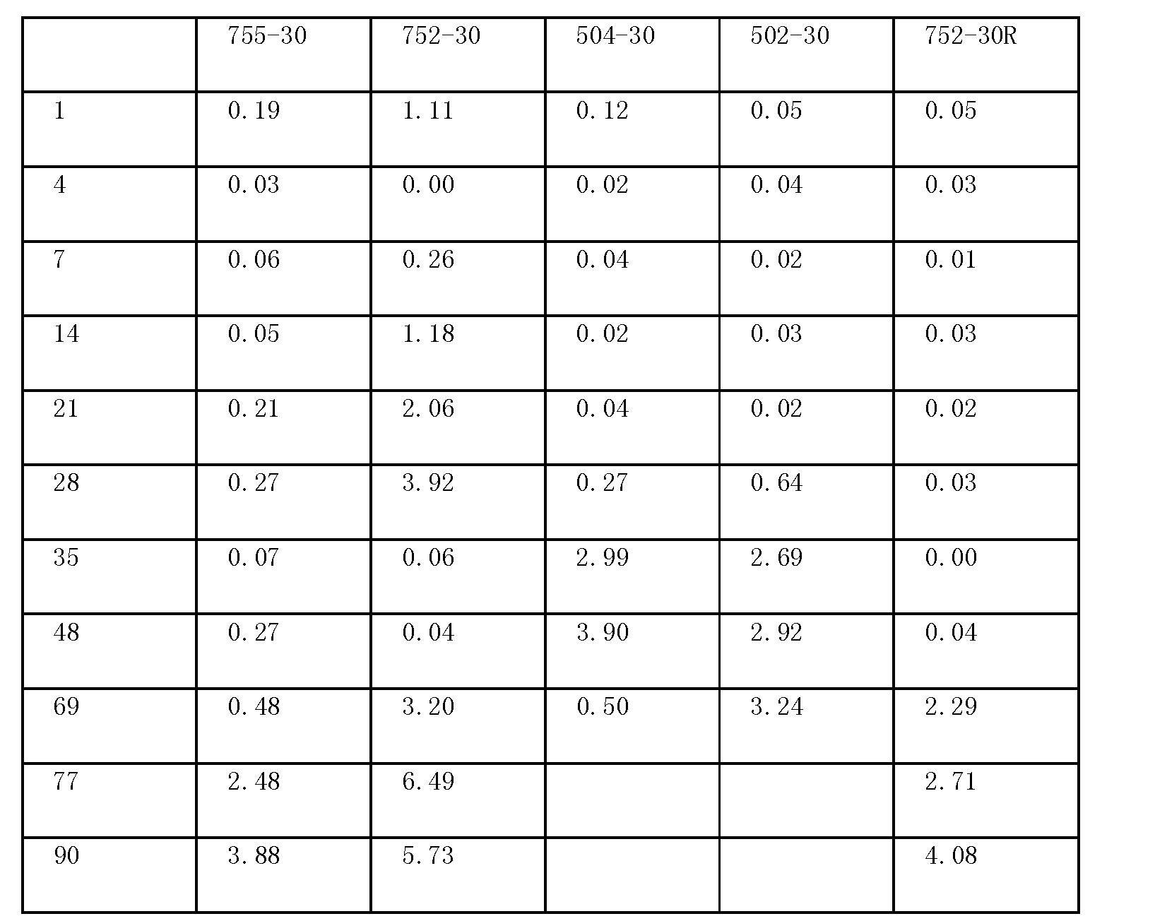 Figure CN1972678BD00352