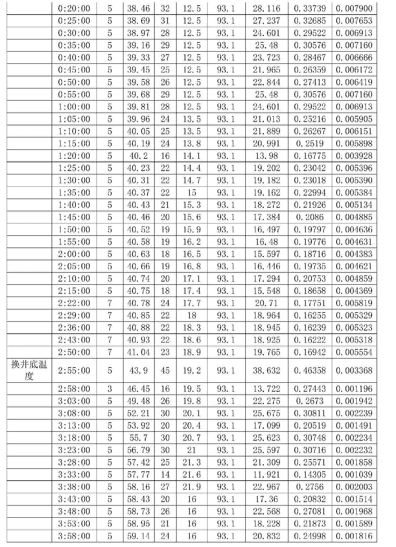 Figure CN106370260AD00151