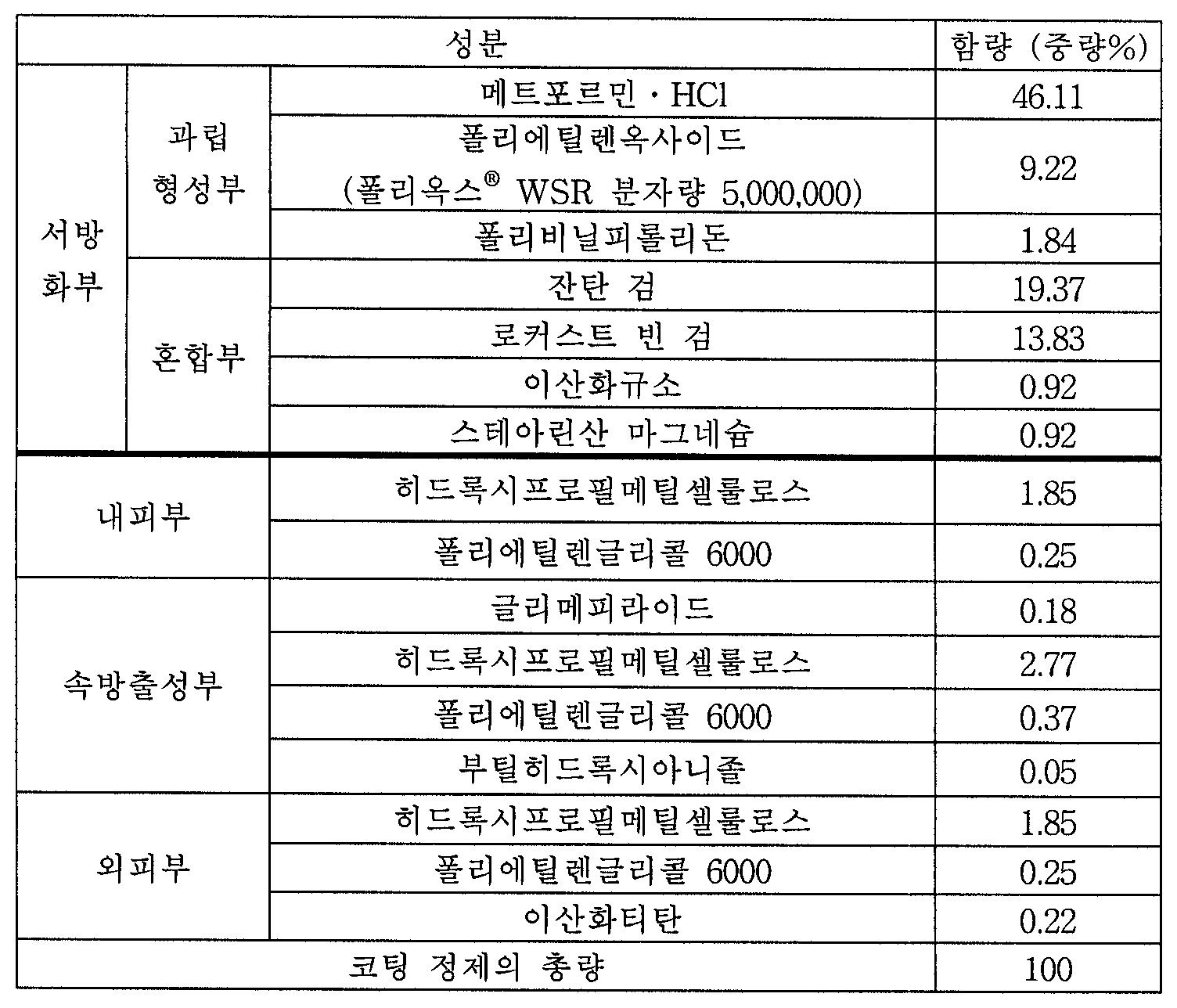 Figure 112004063085314-pat00014
