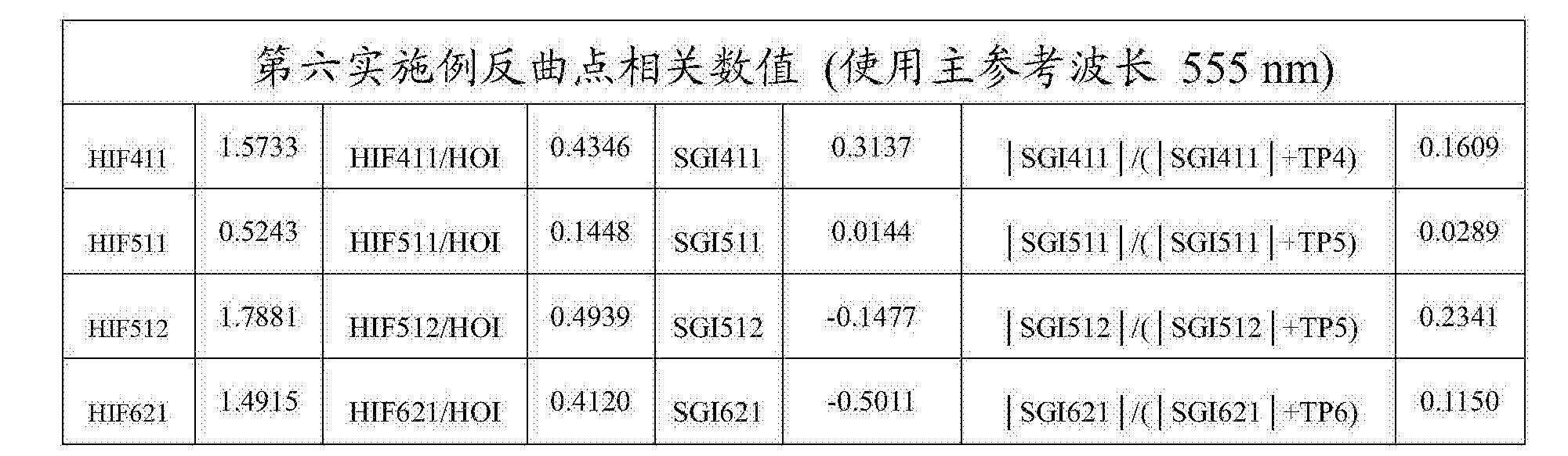 Figure CN108279482AD00472