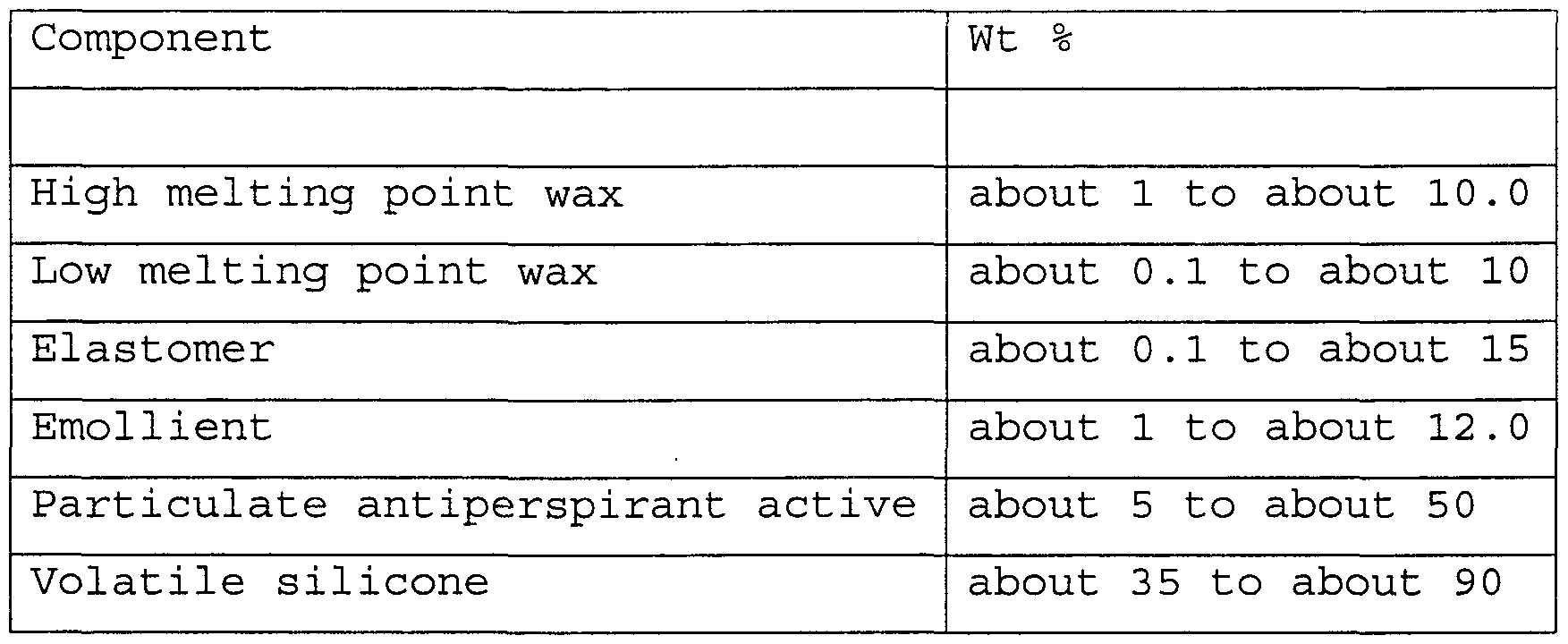 WO2000044339A1 - Antiperspirant composition with a high melting