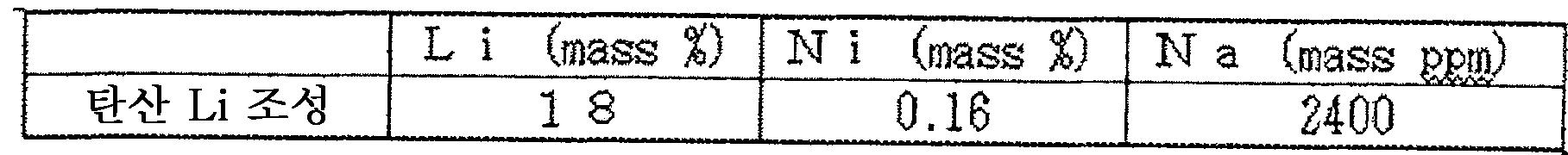 Figure 112010043297819-pat00007