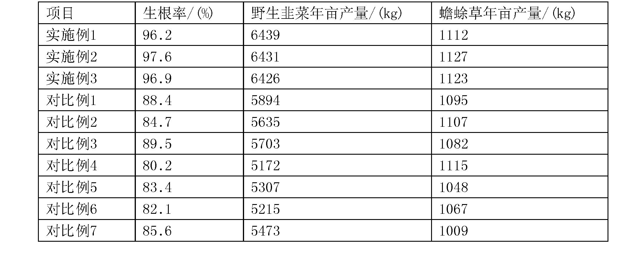 Figure CN108551795AD00081