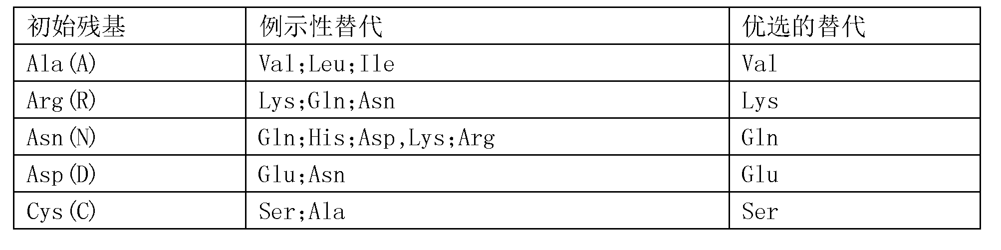 Figure CN107847568AD00421