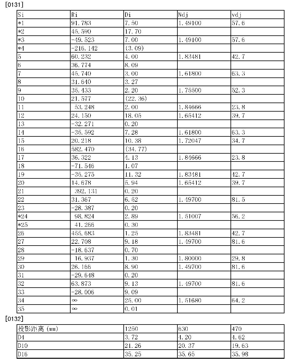 Figure CN103562772BD00161