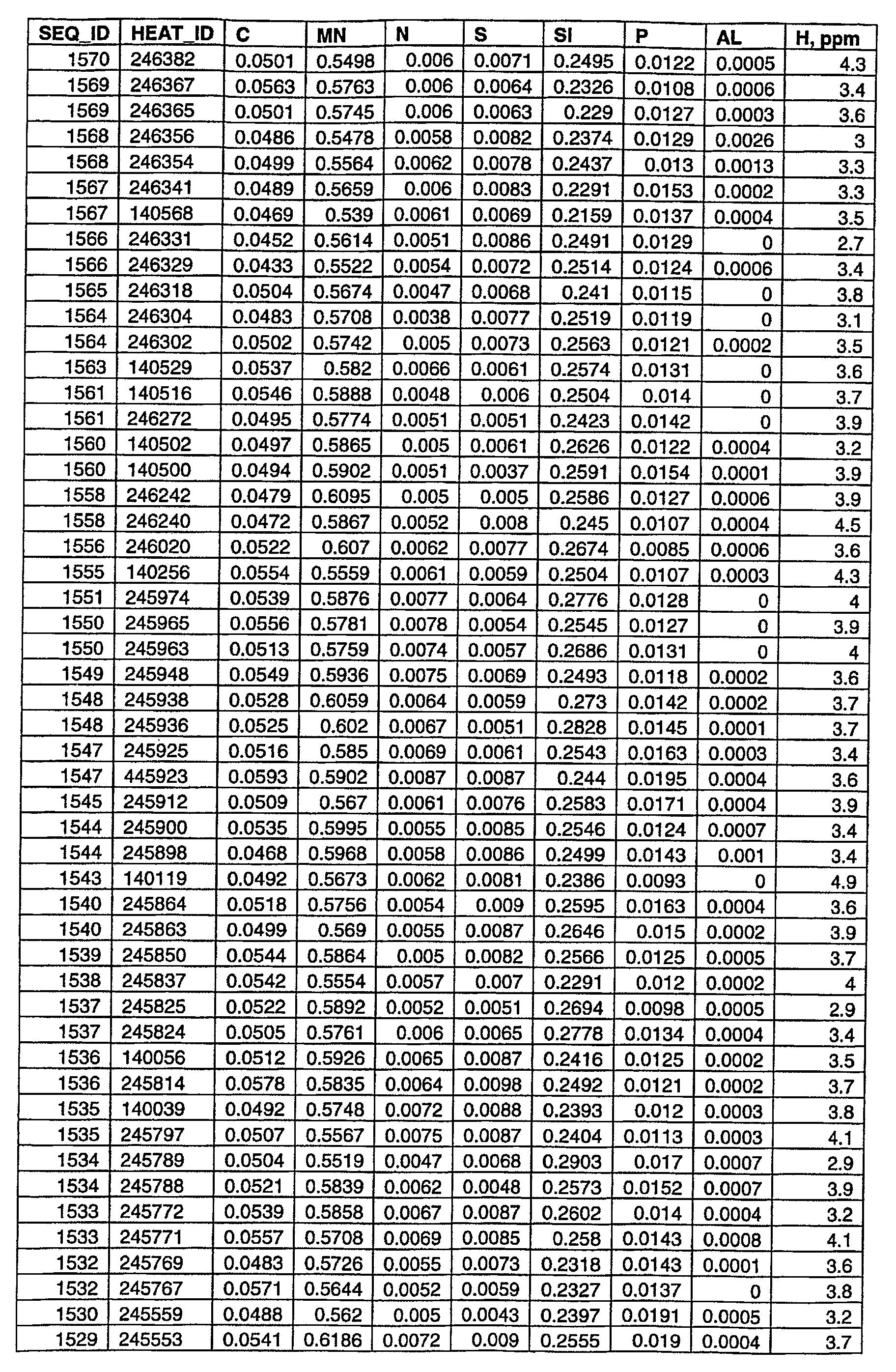 Figure 112006024852843-pct00006