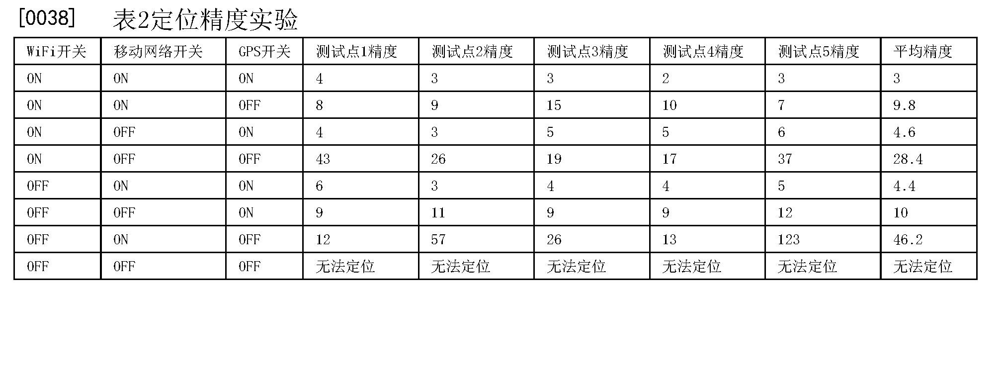 Figure CN106686550AD00082