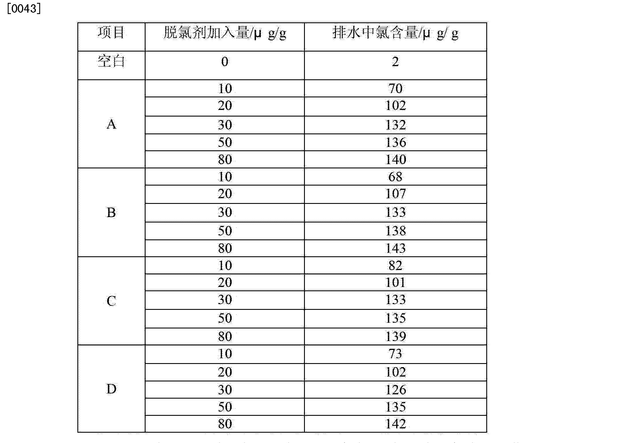 Figure CN102660320BD00061