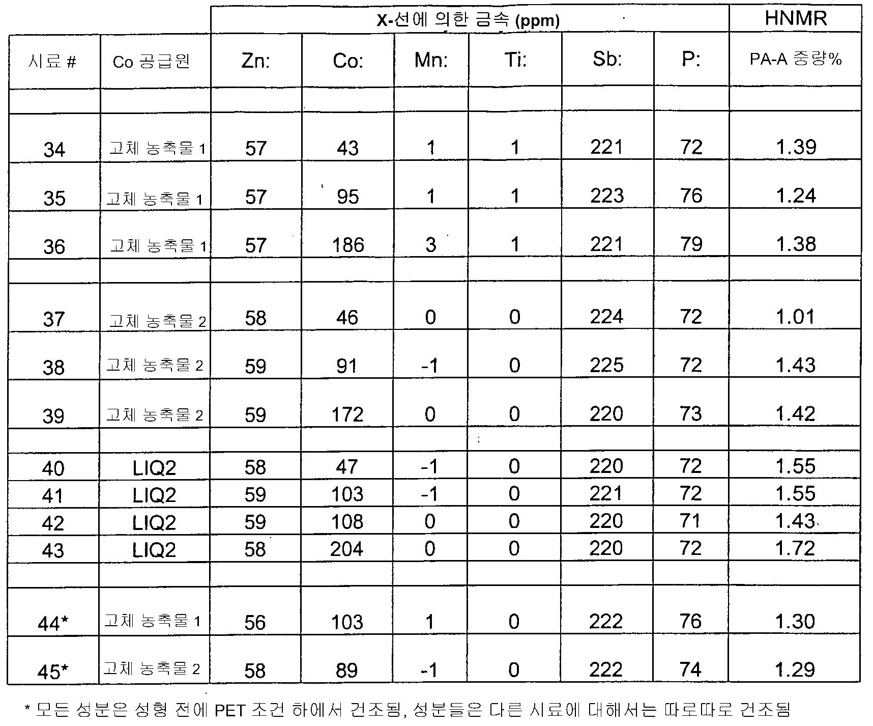 Figure 112007041122157-PCT00018