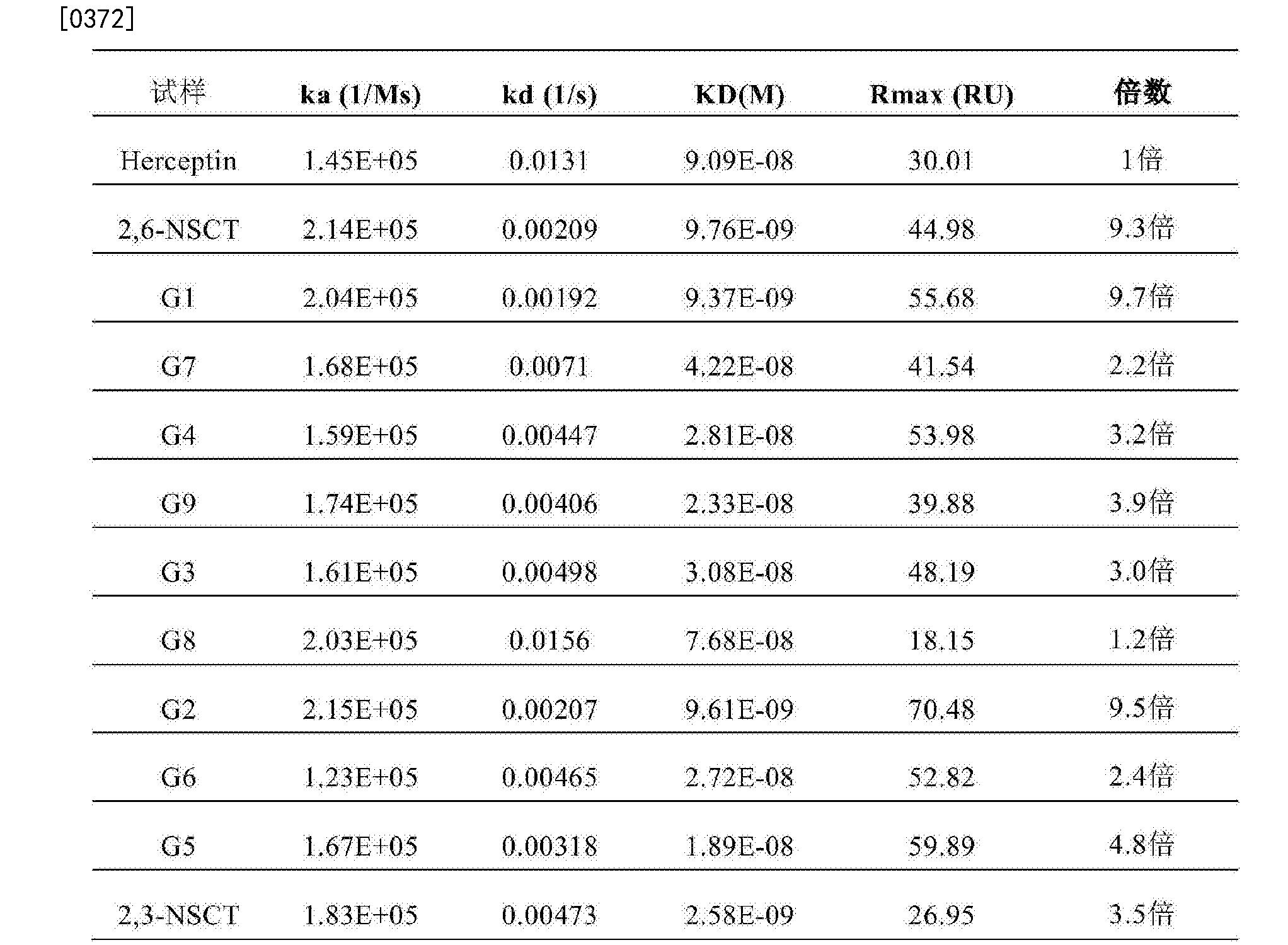 Figure CN107074945AD00551