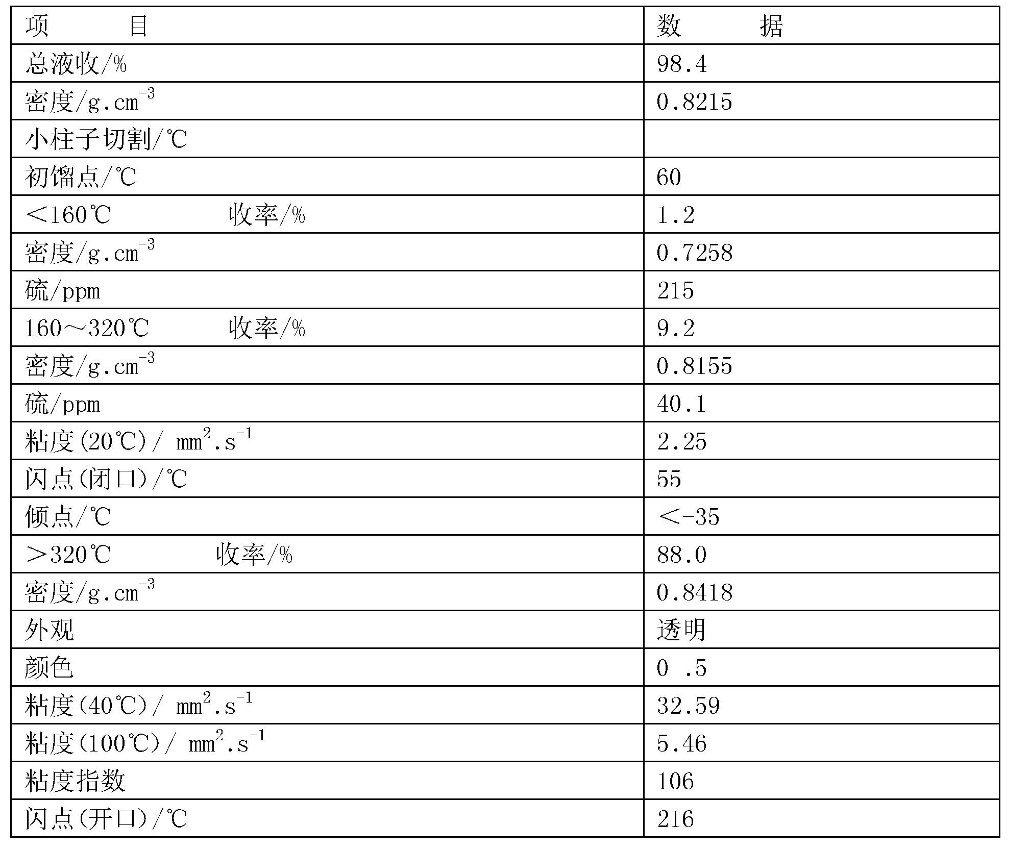 Figure CN106350112BD00072