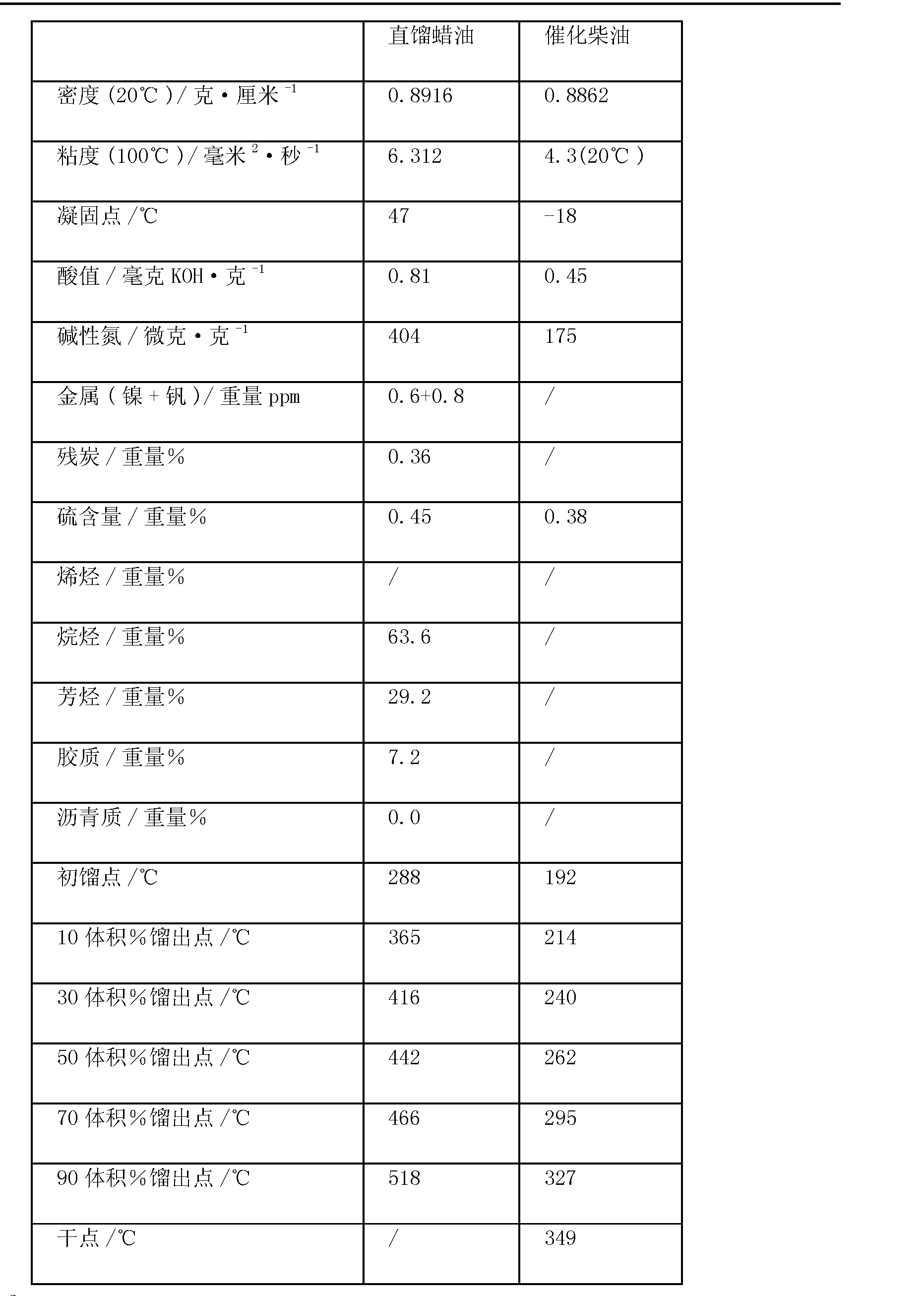 Figure CN102453506AD00071