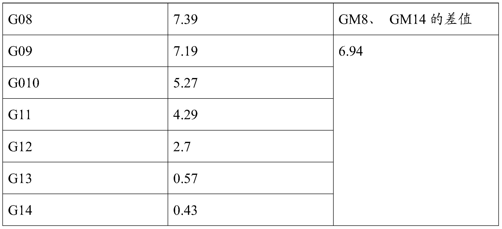 Figure PCTCN2018095093-appb-000004