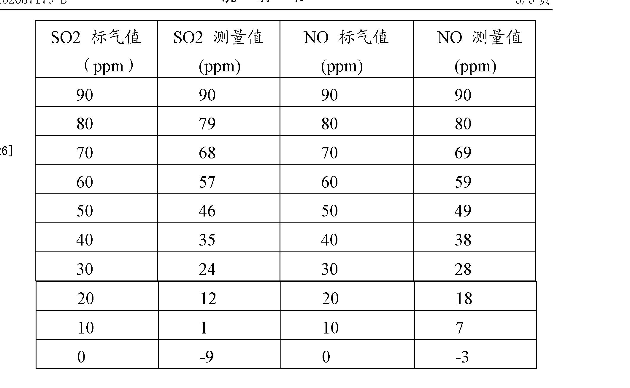 Figure CN102087179BD00051