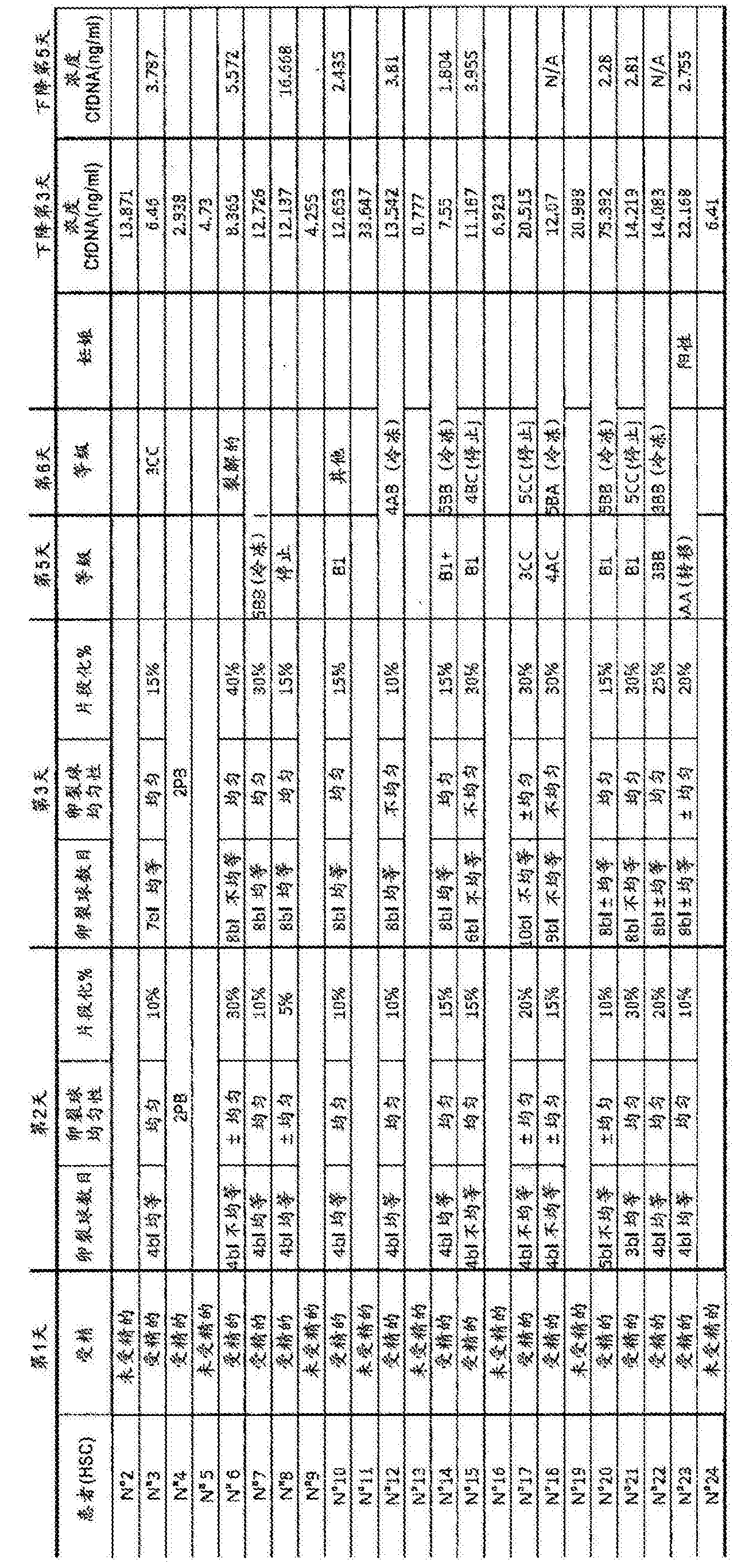 CN105722995A - Methods for determining the quality of an embryo
