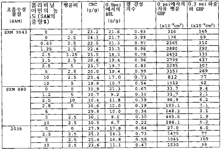 Figure 112006007438484-pct00002