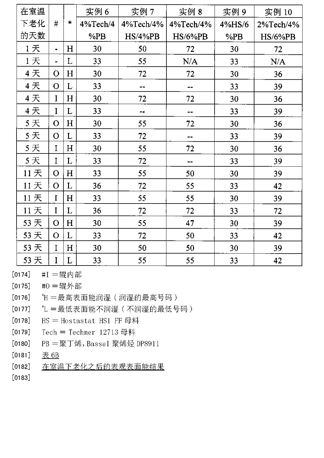 Figure CN102365100BD00231
