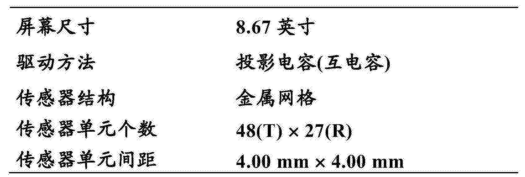 Figure CN105138195AD00291