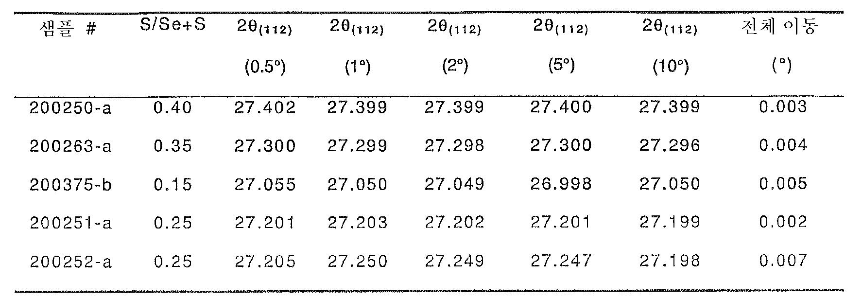 Figure 112006010888779-PCT00002