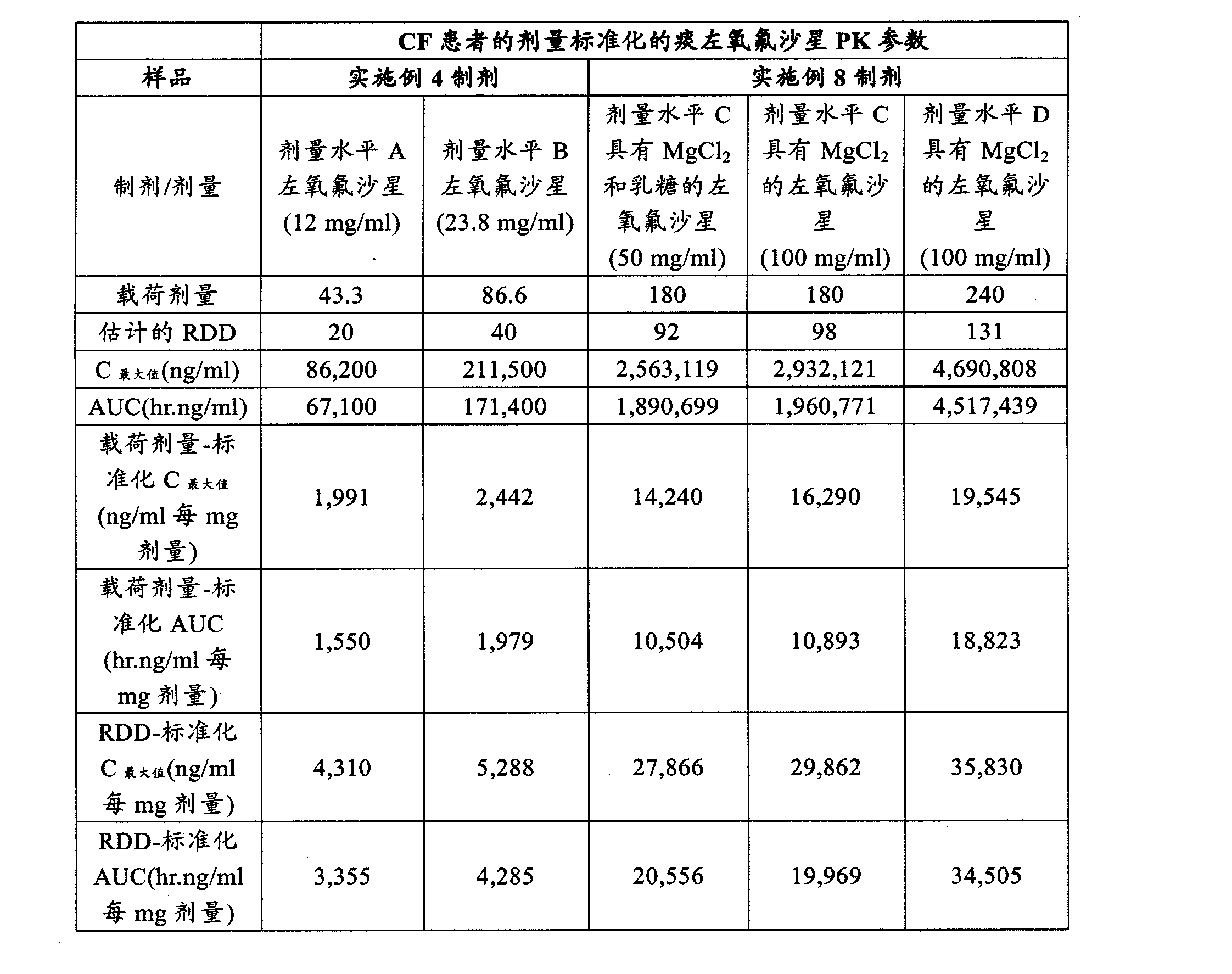 Figure CN102202649AD00371