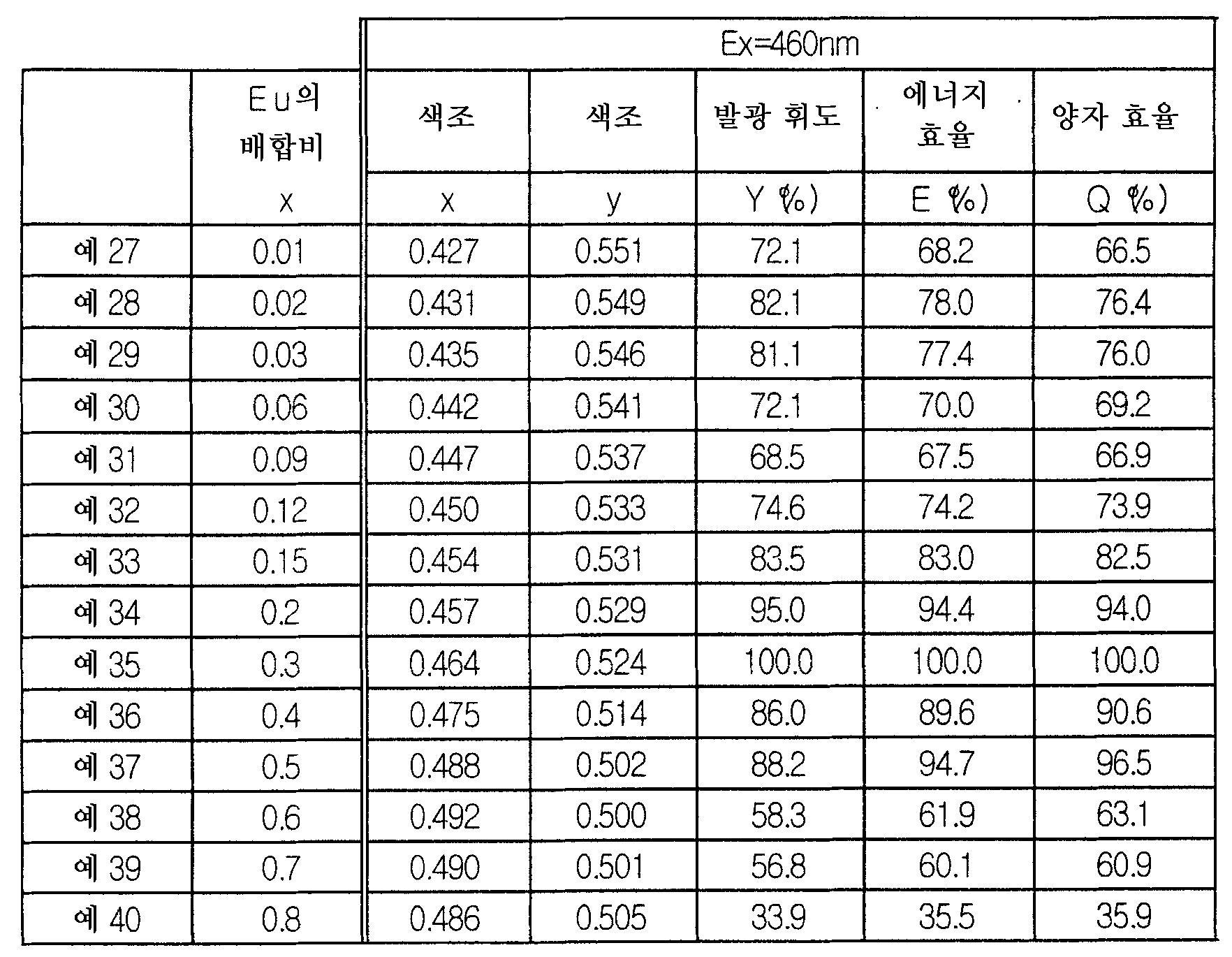 Figure 112006018872163-pct00006