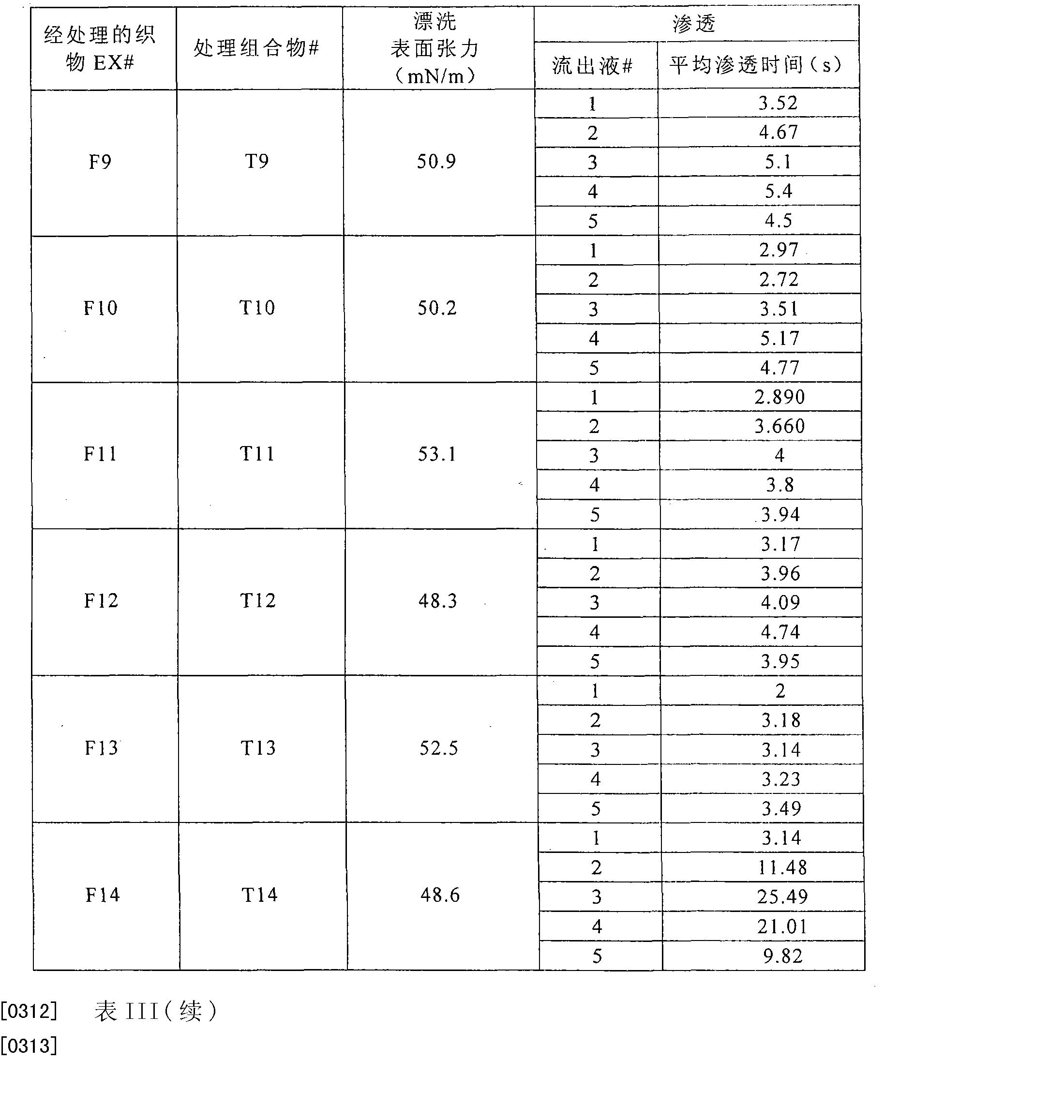 Figure CN101466538BD00391