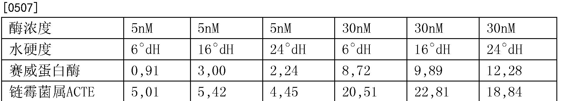 Figure CN104271726BD00583