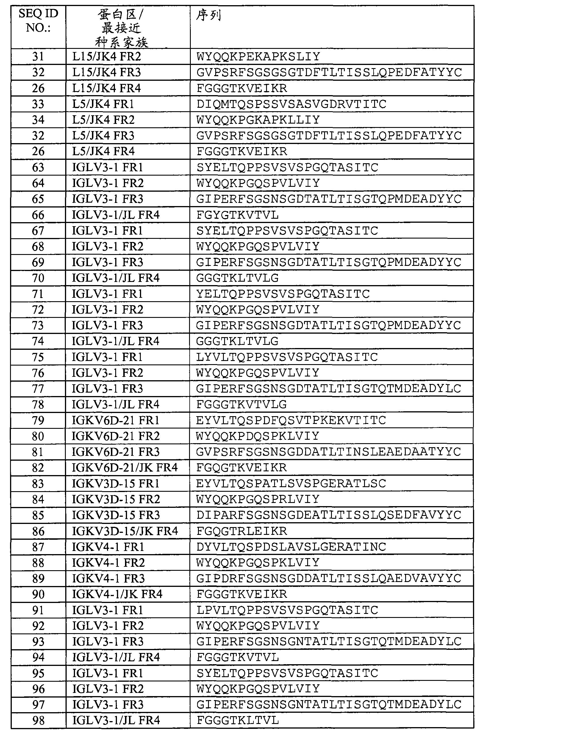 Figure CN102741288AD00741