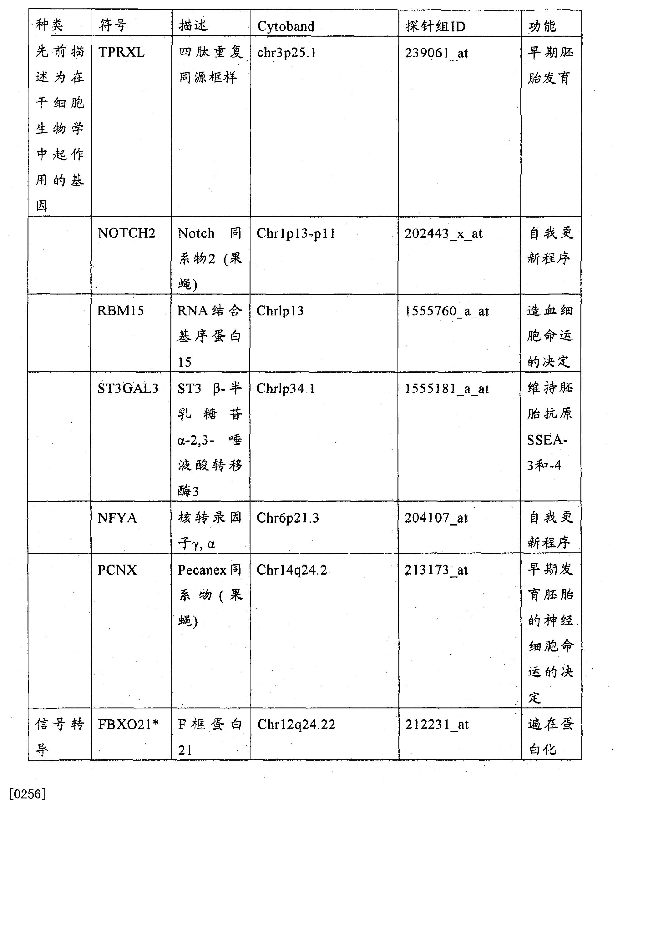 Figure CN102272599BD00521