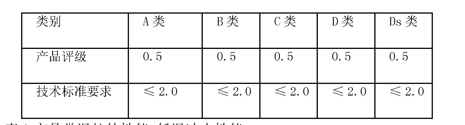 Figure CN102021488BD00111