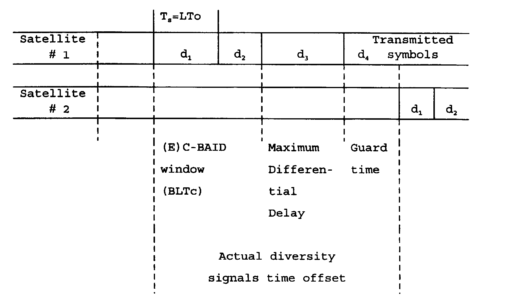 Ep0936749a1 Adaptive Receiver For Cdma Communication System Figs 1and 2 Shows Transmitter And Circuit Respectivelythe This Modulator Symbol Staggering Is Then Recovered At The Demodulator Side By Means Of Delay Adjustment Block Shown In Fig 18