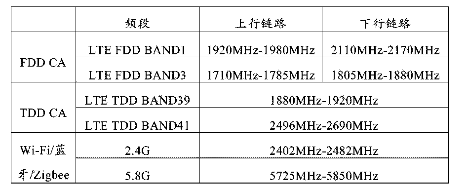 Figure CN105656610AD00101