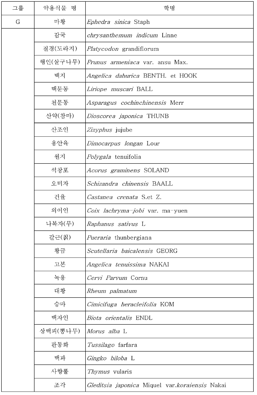 Figure PCTKR2016000067-appb-T000004
