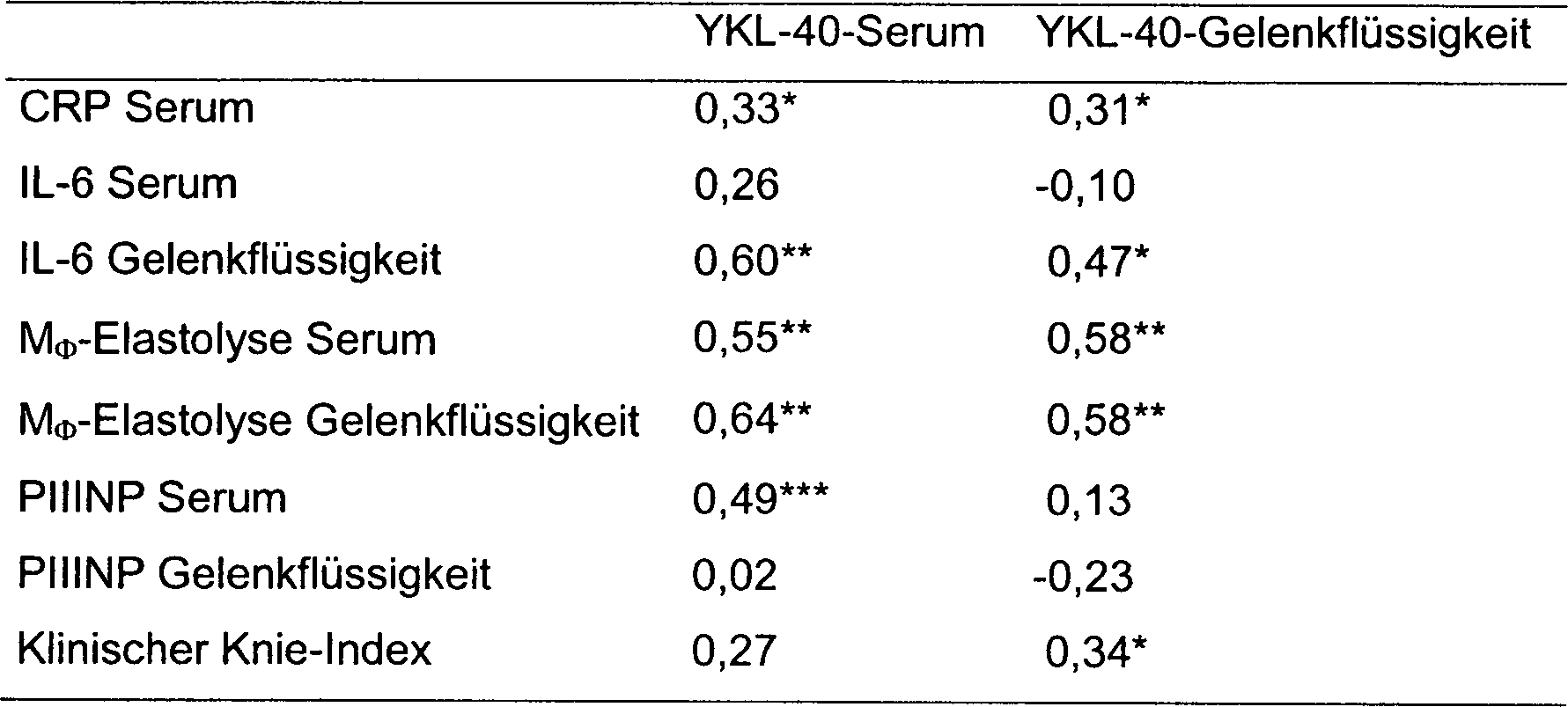 DE69434230T2 - Detection of YKL-40 as a marker for degradation of ...