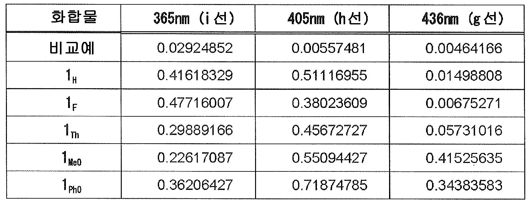 Figure 112015052447912-pct00033