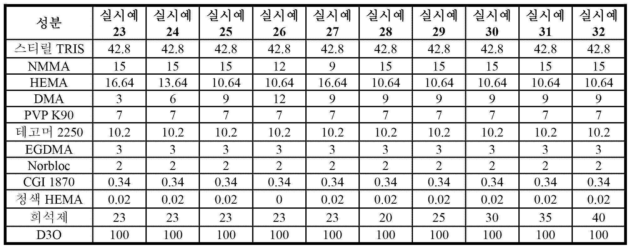 Figure pct00088
