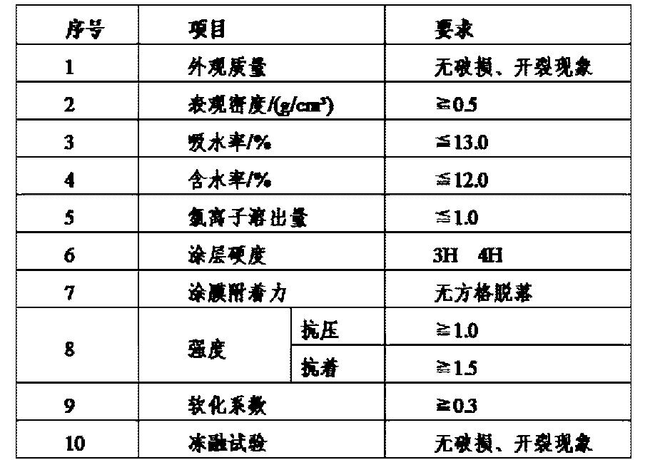 Figure CN104926268AD00051